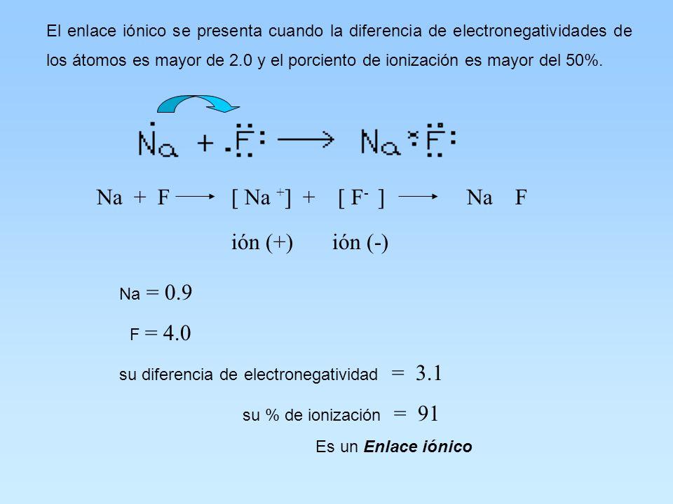 Na + F [ Na +] + [ F- ] Na F ión (+) ión (-) F = 4.0